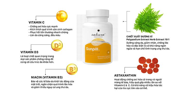 thành phần chính trong sunpill
